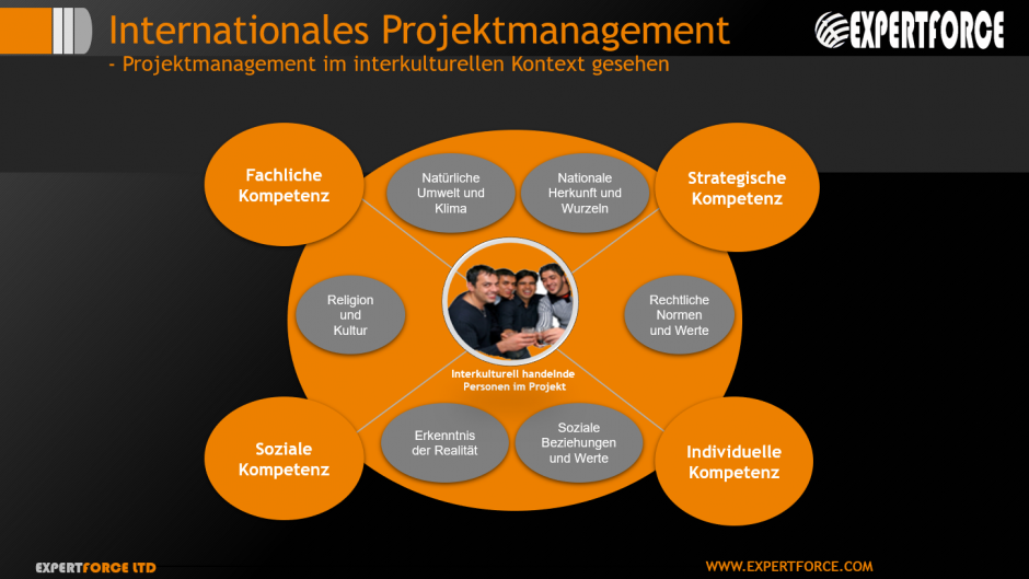 Internationales Interkulturelles Projektmanagement